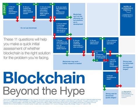 These 11 Questions Will Help You Decide If Blockchain Is Right For Your Business World