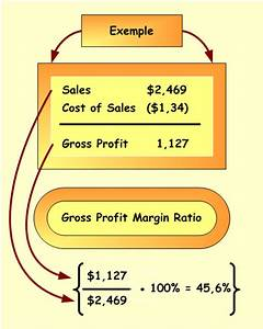 What Is Gross Profit Margin – Definition, Formula ...