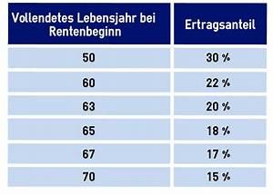 Ertragsanteil Rente 2014 : besteuerung der rente stc ~ Lizthompson.info Haus und Dekorationen