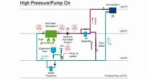 Expansion Tank Design Guide  How To Size And Select An Expansion Tank For A Hydronic Hot Water