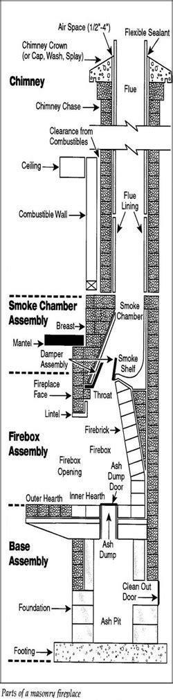 masonry fireplace parts shopchimneycom blog