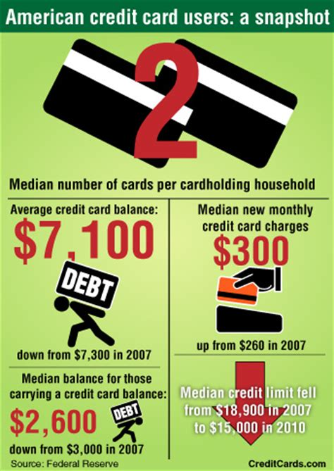 Infographic Americans Shed Credit Cards And Debt Post. Sharepoint Training Seattle Go Nissan Denver. American Indian Bible College. How Much Would I Pay For A Mortgage. Natural Ways To Whiten Your Teeth. University Of Maryland Mph Kotak Credit Card. Medication For Type 2 Diabetes. How To File For Bankruptcy In Michigan. West Hartford Florists Hp 22 Cartridge Refill