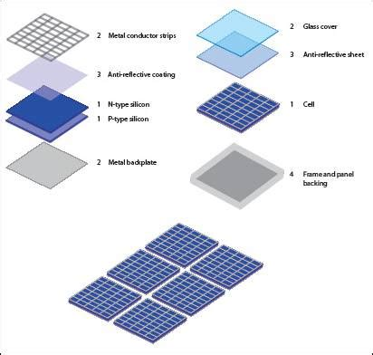 The Solar Panel | swcphysics30
