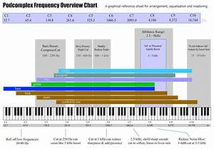 How Frequency Ranges  Instruments And Notes Are Related