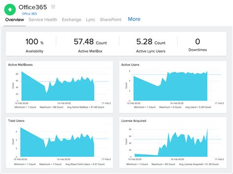 Office 365 Get Mail Traffic Report by Microsoft Office 365 Monitoring Office 365 Performance
