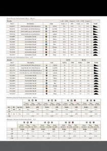 Toro B Series Golf Rotors Sprinkler Irrigation Owners Manual