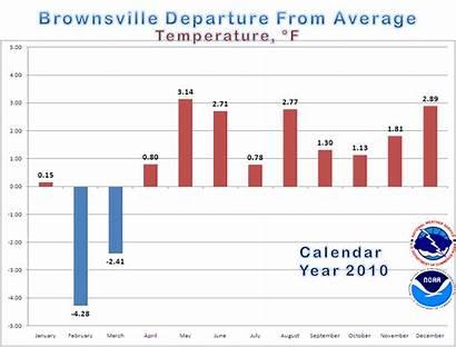 Bar Temperature Weather Average Graphs Line Calendar
