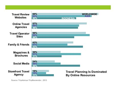 Impact Of Social Media And Internet To The Travel Industry