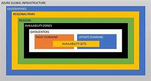 High Availability In Azure  Part 1   The Basics