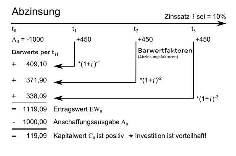 zinssatz wikipedia