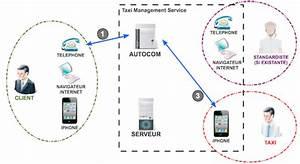 Taxi G7 Numero Service Client : elemasoft ~ Medecine-chirurgie-esthetiques.com Avis de Voitures