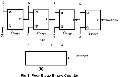 Counters Types Binary Ripple Counter Ring