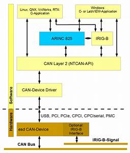 Arinc 825 Standard Can Bus Protocol For Airborne Use