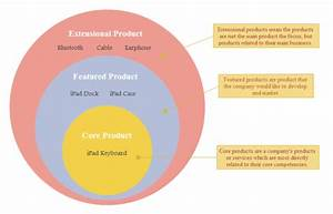 Product Plan Onion Diagram