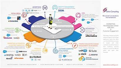 Stack Martech Data Marketing Customer Technology Engagement