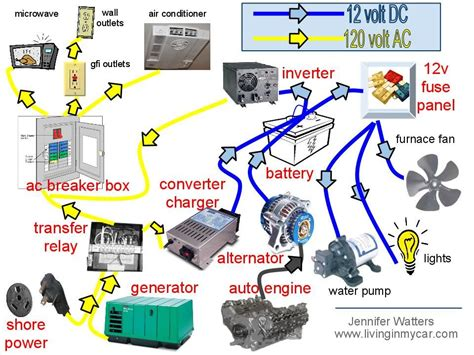 draft of rv electrical systems conversion ideas