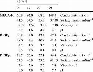 Conductivity, surface tension, viscosity, pH values of ...