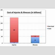 Annual Cost Of Us Workplace Injuries & Illnesses More