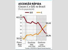 Folha de SPaulo Sobre a Distribuição de Renda no Brasil