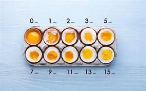 Eier Kochen Zum Färben : eier kochen kochzeit f r weiche und harte eier ~ A.2002-acura-tl-radio.info Haus und Dekorationen