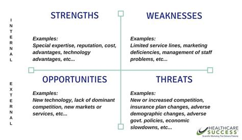 health care swot analysis medical strategic planning