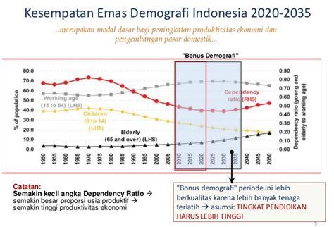 bonus demografi  ketenagakerjaan kependudukan indonesia