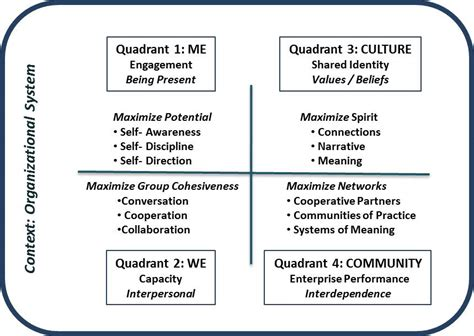 leading   quadrants leadership