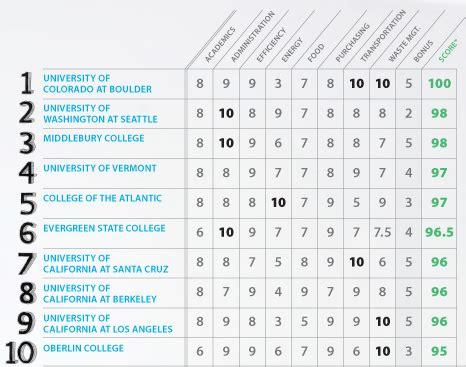 Uw Ranks #2 In Sierra Club Magazine's Cool Schools Uw
