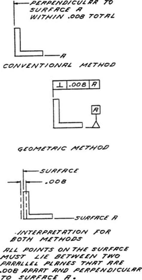 Chapter 13: Geometric Dimensioning and Tolerancing