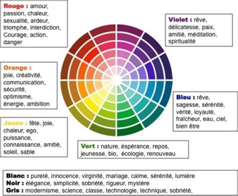 signification couleur chambre signification couleurs feng shui couleurs déco