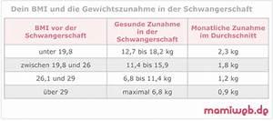 Mit Wieviel Männern Schläft Eine Frau Im Durchschnitt : gewichtszunahme in der schwangerschaft ~ Markanthonyermac.com Haus und Dekorationen