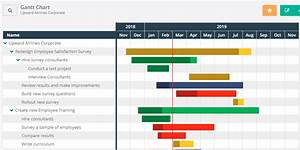 Gantt Chart To Track Multiple Projects How To Present Quantitative Qualitative Data Together In