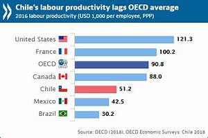 Gap Chart Excel Chile Should Use Upturn To Address Low Productivity And