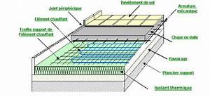 Plancher Rayonnant Electrique : plancher rayonnant lectrique ~ Premium-room.com Idées de Décoration
