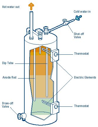 Electric Water Heater Diagram by What Is A Heat Water Heater