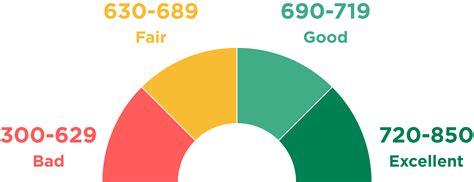 credit score ranges    compare nerdwallet