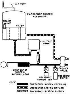 EMERGENCY SYSTEMS - 14018_301