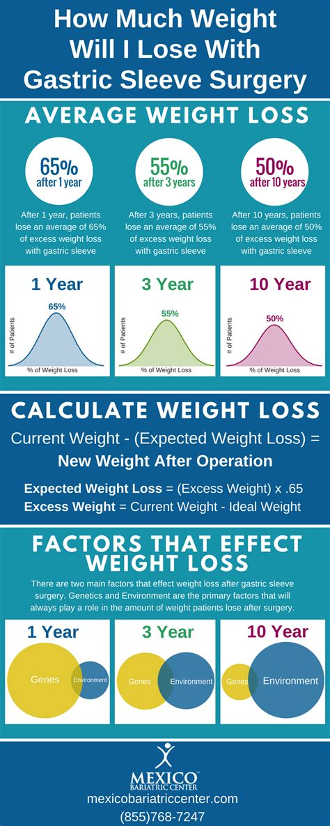 weight   lose  gastric sleeve surgery infographic