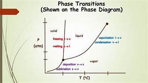 Chem 2  Temperature  Phase Diagrams Iii