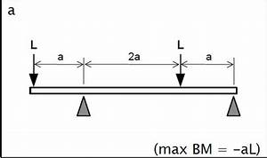 Draw The Bending Moment And Shear Force Diagrams F