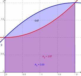 Fläche Zwischen Zwei Graphen Berechnen : berechnung ~ Themetempest.com Abrechnung