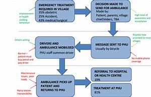 Stages Of An Emergency Referral In The Motorbike Ambulance