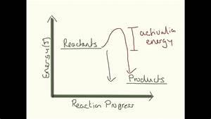 Energy Level Diagrams