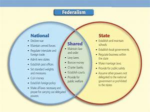 Articles Of Confederation Vs Constitution Venn Diagram A U