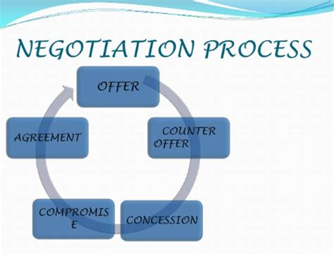 negotiation processthe cardinal sins   avoid