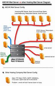 Abchk Mail Server Diagram