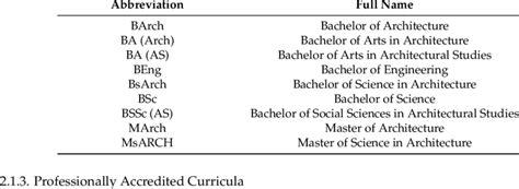 list  abbreviations  degrees  table