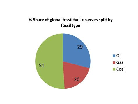 Global Proven Reserves
