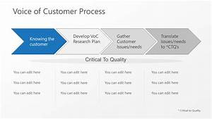 Chevron Process Flow Voice Of Customer Ppt