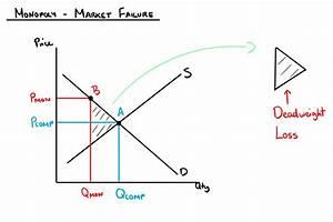 Monopolies Market Failure  U2014 Mr Banks Tuition